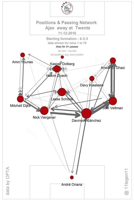 Mapa podań Ajaksu w meczu z Twente. Rozegranie po bokach, mało zagrań w strefy zagrożenia.