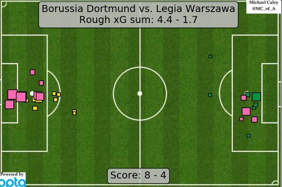 Expected Goals z meczu Borussia - Legia