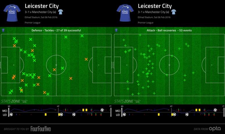 Miejsca odzyskiwania piłki przez Leicester w meczu z City