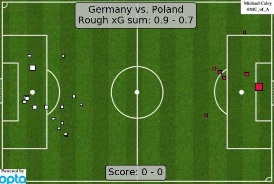 Expected Goals dla meczu Niemcy - Polska