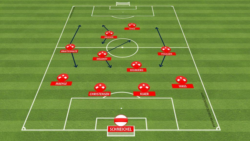 Dania - taktyka i ustawienie - EURO 2020-2021