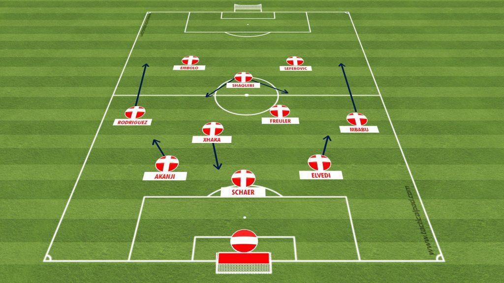 Szwajcaria - taktyka na EURO 2020-2021