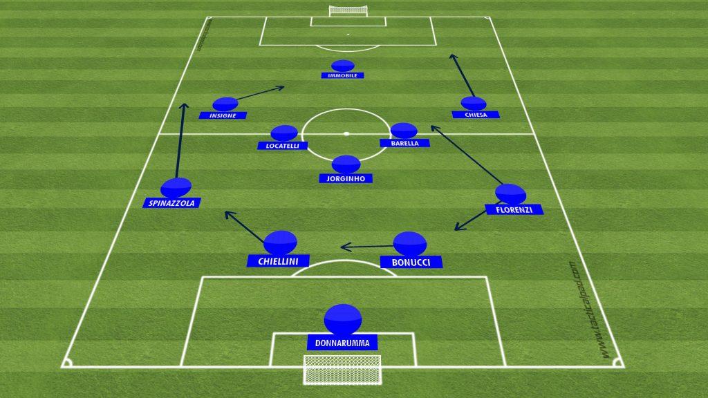 Włochy - taktyka i ustawienie - EURO 2020-2021